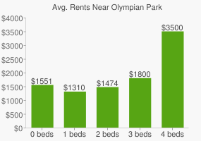 Graph of average rent prices for Olympian Park